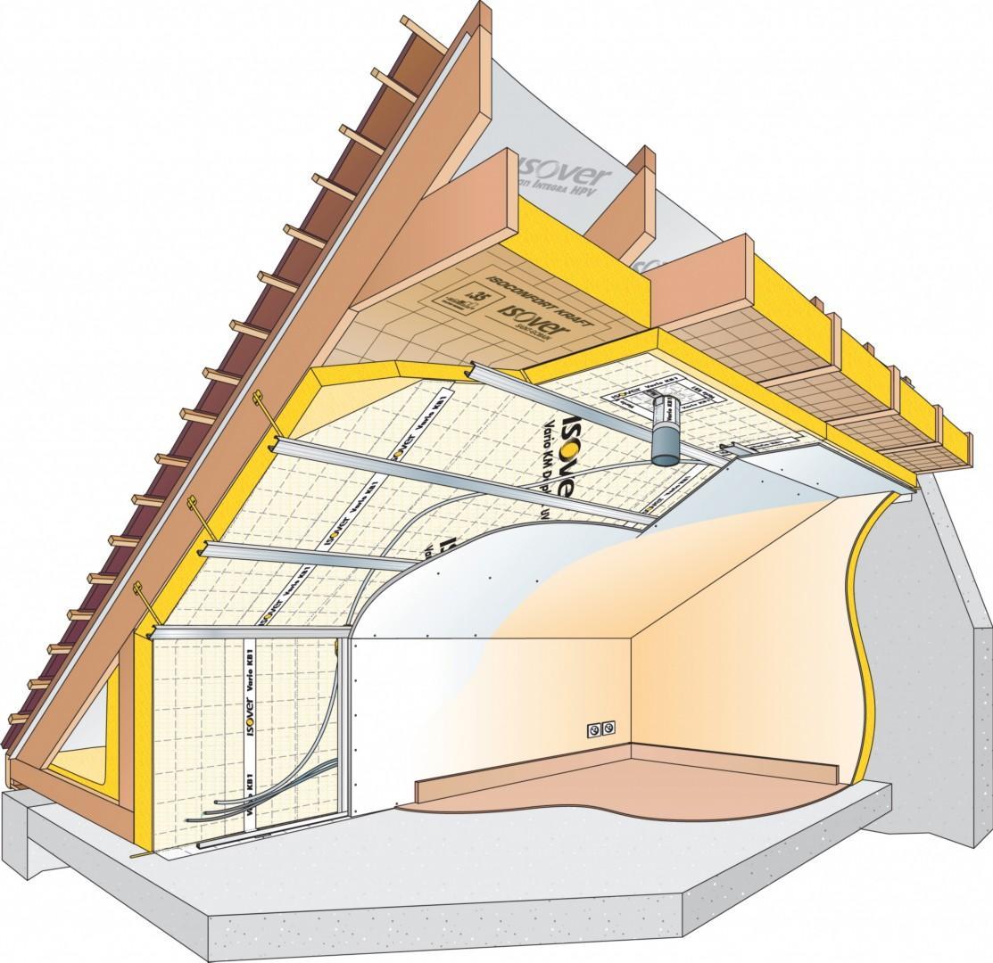 schéma isolation sous toiture (isolation sous chevrons)
